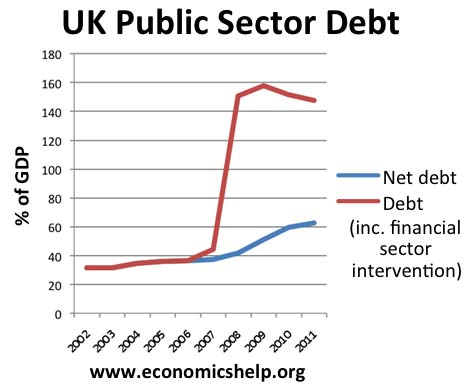 UK_Debt_upto2011
