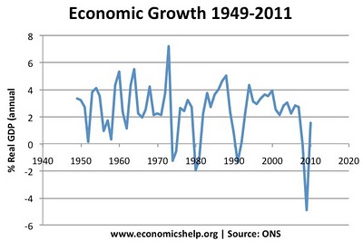 UK_EconGrowth1949-2010